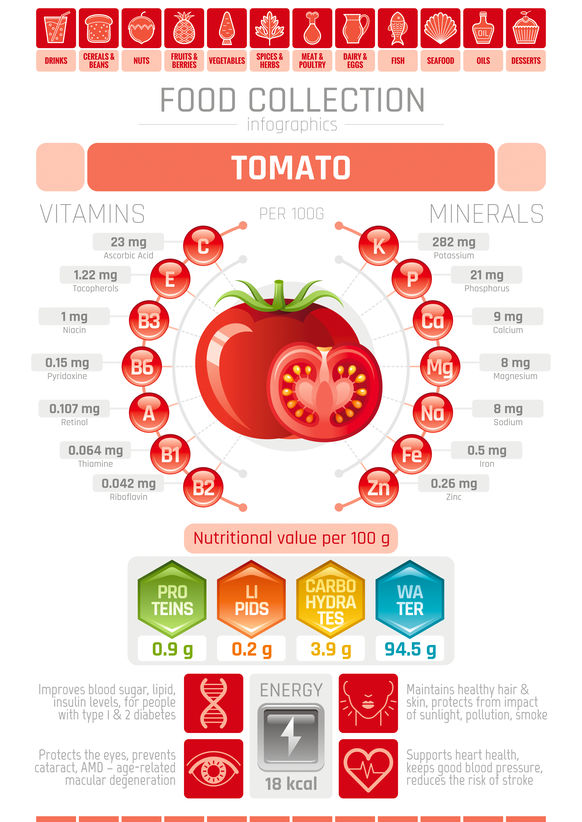 tomato info for keto salsa