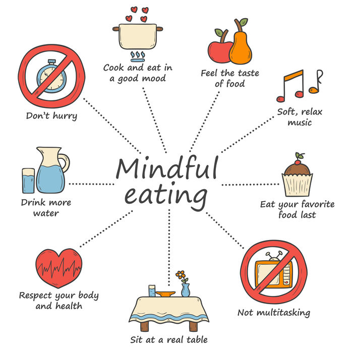 keto mindful eating